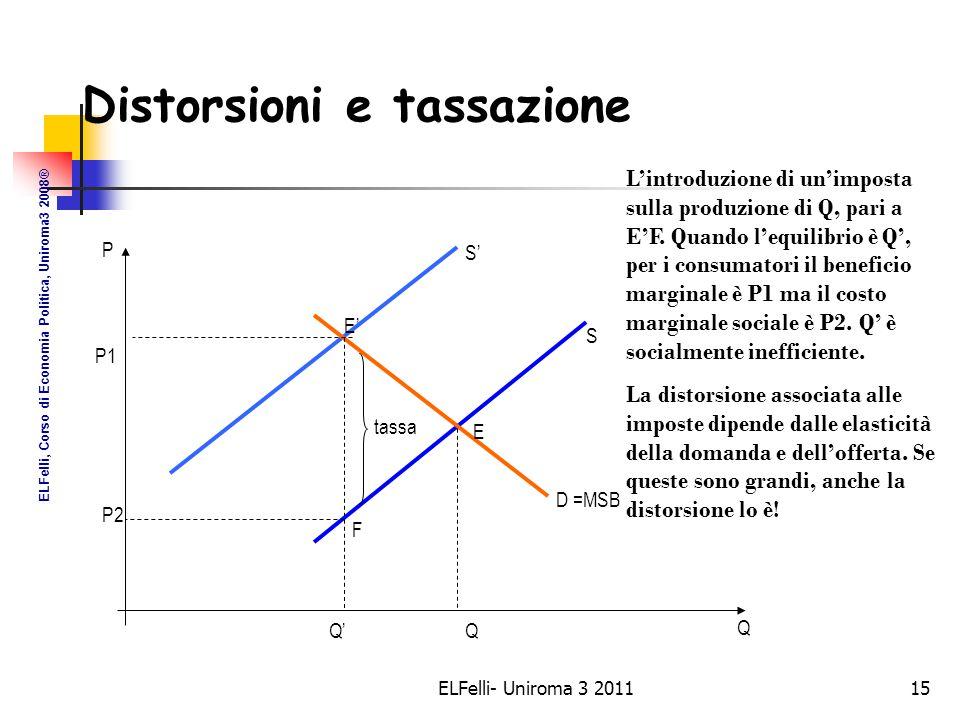 ELFelli- Uniroma 3 201115 tassa Q QQ' P P1 P2 E E' F D =MSB S' S L'introduzione di un'imposta sulla produzione di Q, pari a E'F.