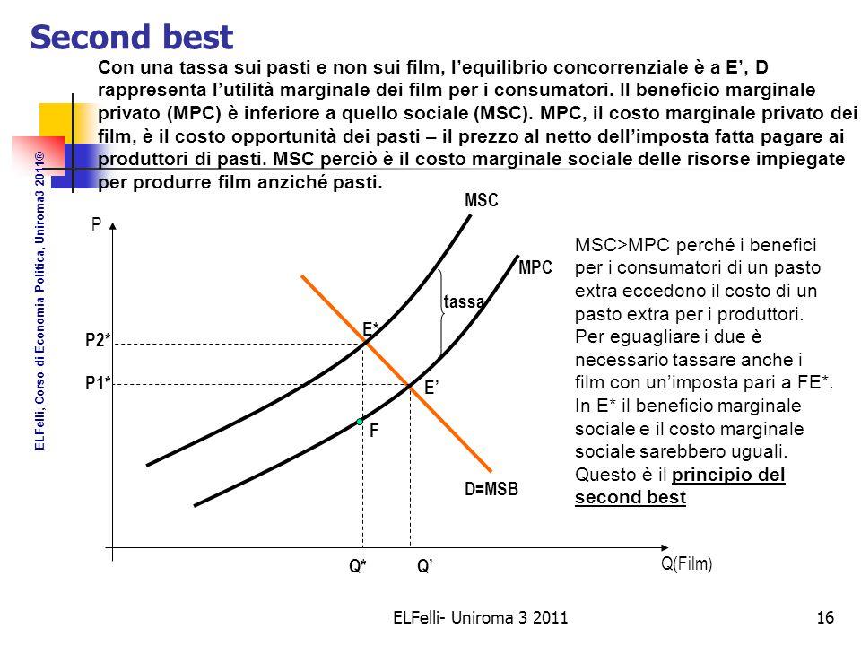 ELFelli- Uniroma 3 201116 Second best tassa Q(Film) Q'Q* P P2* P1* E' E* F D=MSB MPC MSC Con una tassa sui pasti e non sui film, l'equilibrio concorrenziale è a E', D rappresenta l'utilità marginale dei film per i consumatori.