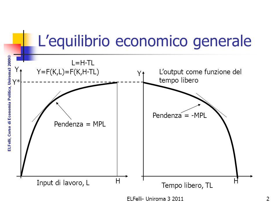 ELFelli- Uniroma 3 20112 L'equilibrio economico generale Y Y* H Input di lavoro, L Pendenza = MPL Y=F(K,L)=F(K,H-TL) Tempo libero, TL Y Pendenza = -MPL H L=H-TL L'output come funzione del tempo libero ELFelli, Corso di Economia Politica, Uniroma3 2009®