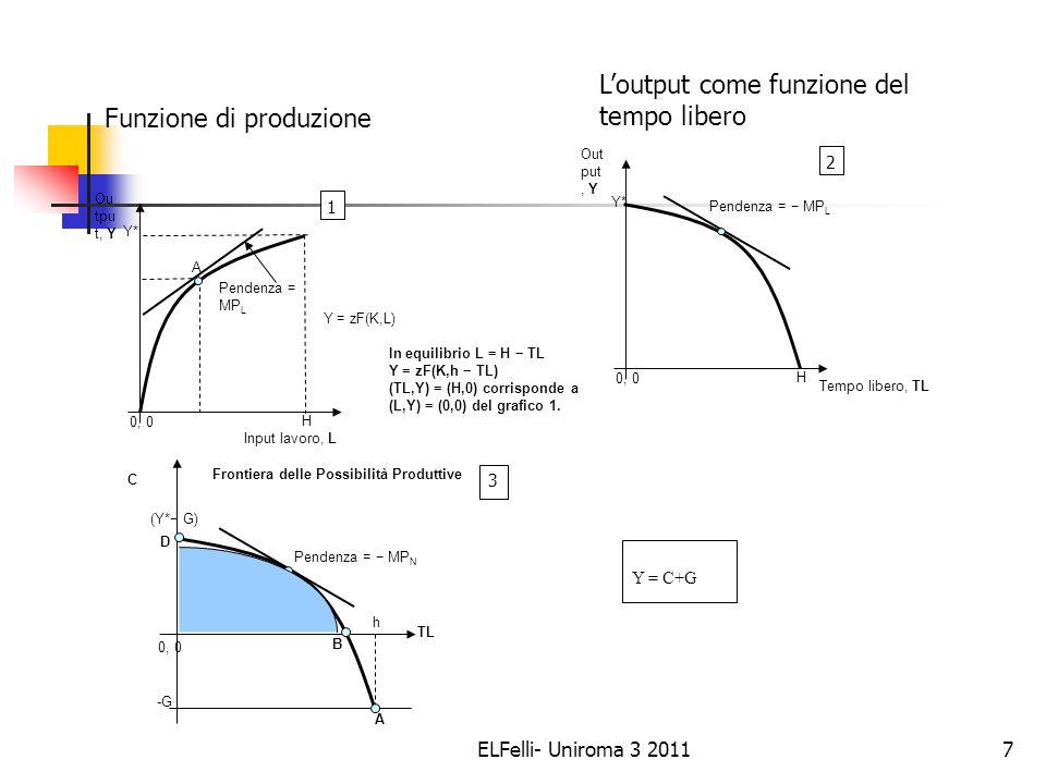 ELFelli- Uniroma 3 20117 H 0, 0 Out put, Y Y* Pendenza = − MP L 2 In equilibrio L = H − TL Y = zF(K,h − TL) (TL,Y) = (H,0) corrisponde a (L,Y) = (0,0) del grafico 1.
