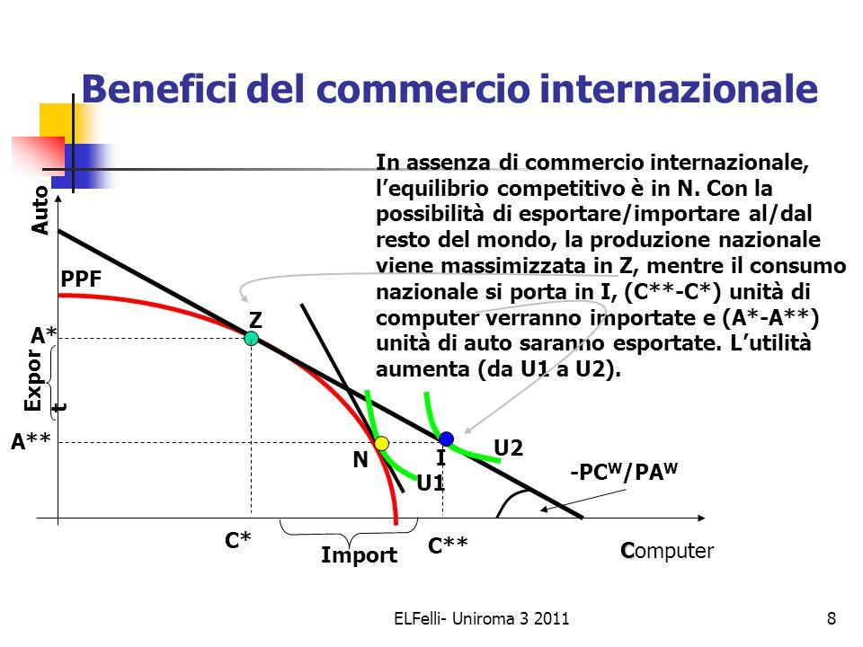 ELFelli- Uniroma 3 20118 Benefici del commercio internazionale C Computer A Auto -PC W /PA W PPF I N Z In assenza di commercio internazionale, l'equilibrio competitivo è in N.