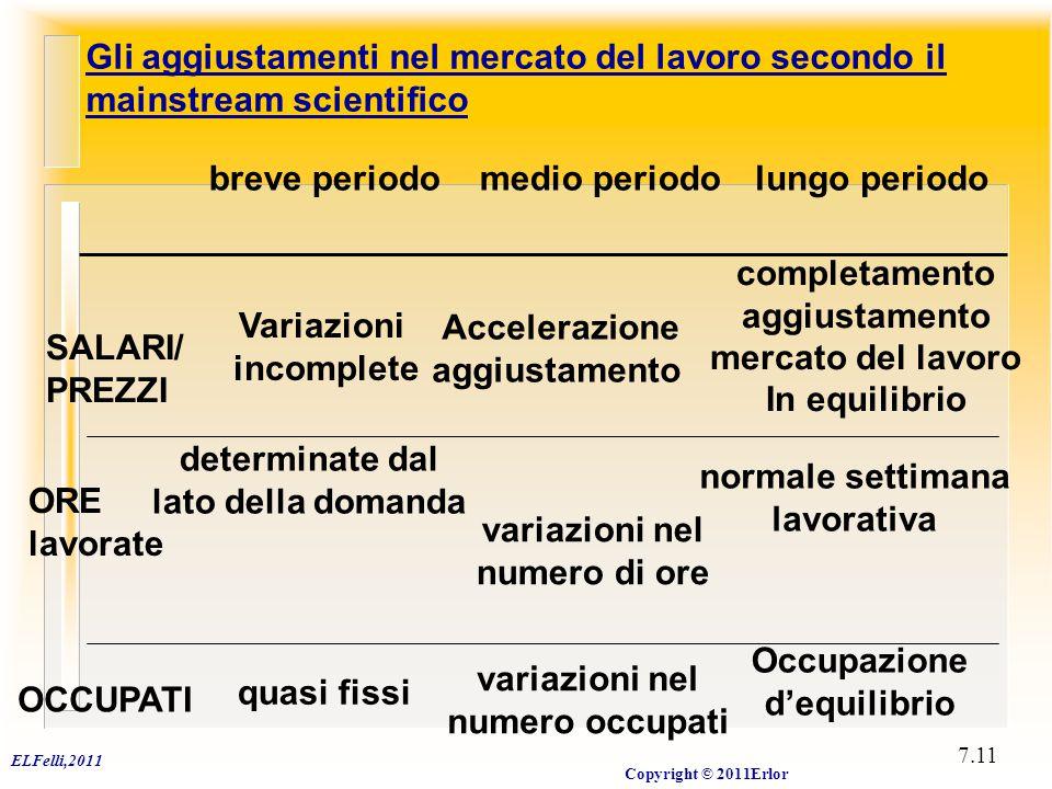 ELFelli,2011 Copyright © 2011Erlor 7.11 Gli aggiustamenti nel mercato del lavoro secondo il mainstream scientifico breve periodomedio periodolungo per