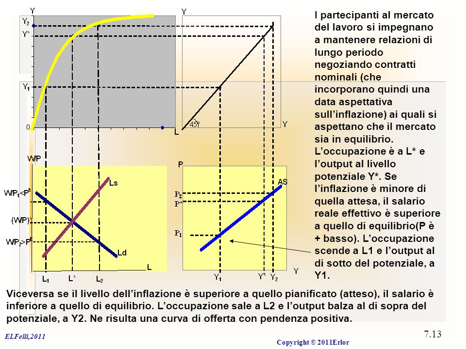 ELFelli,2011 Copyright © 2011Erlor 7.13 Viceversa se il livello dell'inflazione è superiore a quello pianificato (atteso), il salario è inferiore a qu