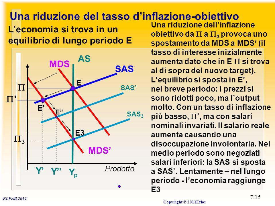 ELFelli,2011 Copyright © 2011Erlor 7.15 Prodotto YpYp SAS  E MDS AS Una riduzione del tasso d'inflazione-obiettivo L'economia si trova in un equilibr
