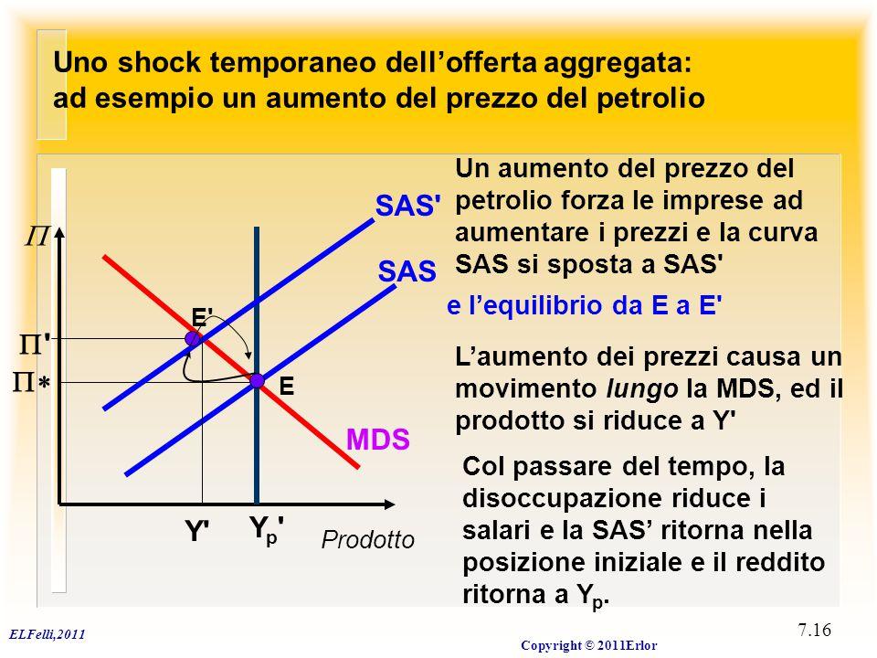 ELFelli,2011 Copyright © 2011Erlor 7.16 Uno shock temporaneo dell'offerta aggregata: ad esempio un aumento del prezzo del petrolio Yp'Yp' MDS Prodotto