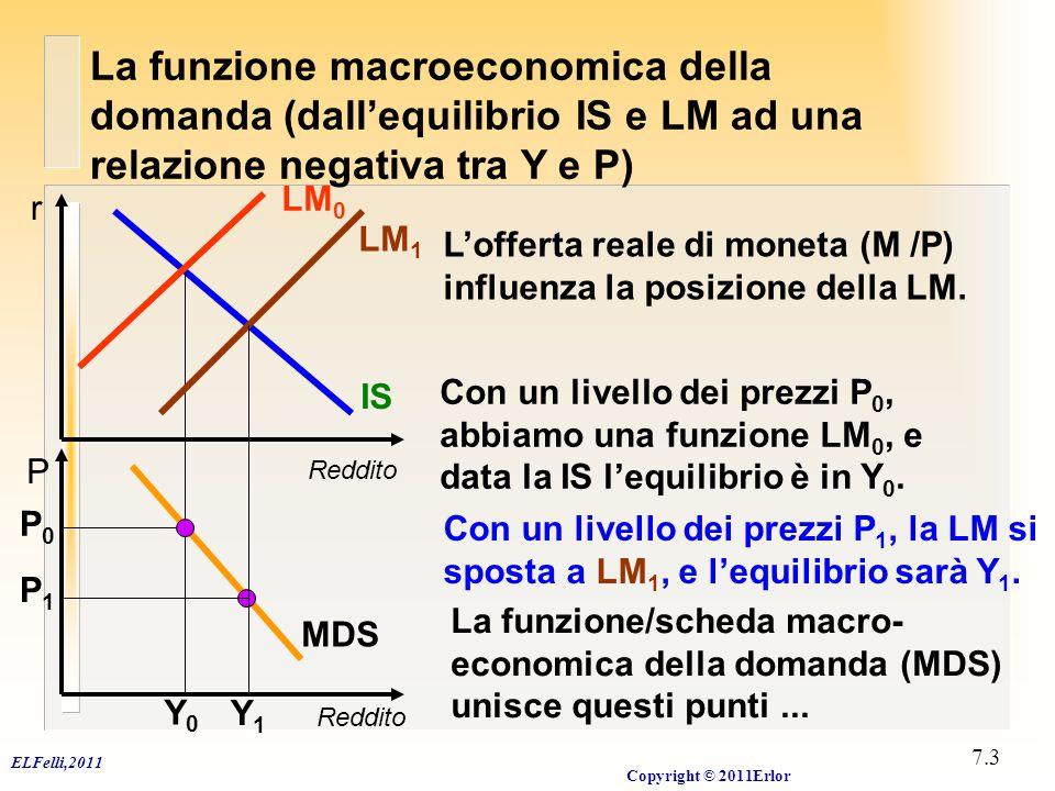 ELFelli,2011 Copyright © 2011Erlor 7.4 MDS Tasso d'Inflazione:  Prodotto, Y La funzione della domanda aggregata può essere rappresenta sia come una relazione tra il prodotto e il livello dei prezzi, sia come una relazione tra il prodotto e il tasso di variazione di tale livello, ossia il tasso d'inflazione.