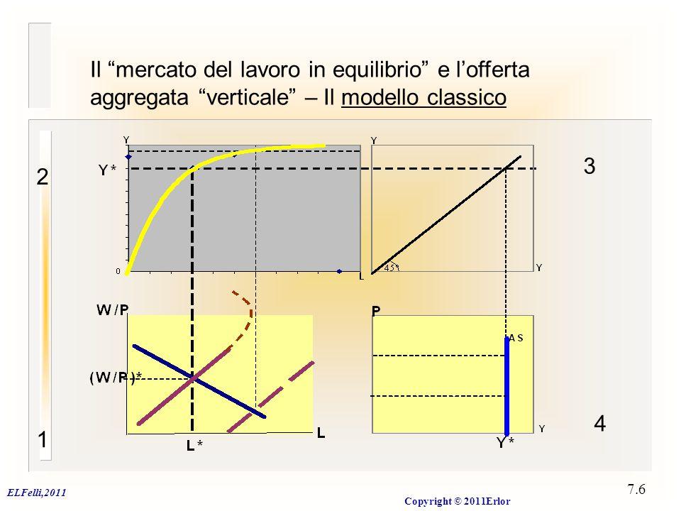 """ELFelli,2011 Copyright © 2011Erlor 7.6 Il """"mercato del lavoro in equilibrio"""" e l'offerta aggregata """"verticale"""" – Il modello classico 1 2 4 3"""