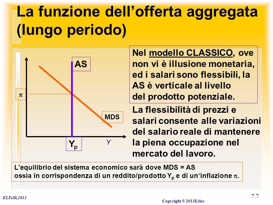 ELFelli,2011 Copyright © 2011Erlor 7.7 La funzione dell'offerta aggregata (lungo periodo) Y La flessibilità di prezzi e salari consente alle variazion