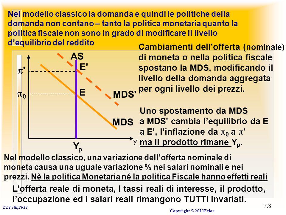 ELFelli,2011 Copyright © 2011Erlor 7.8 Nel modello classico la domanda e quindi le politiche della domanda non contano – tanto la politica monetaria q
