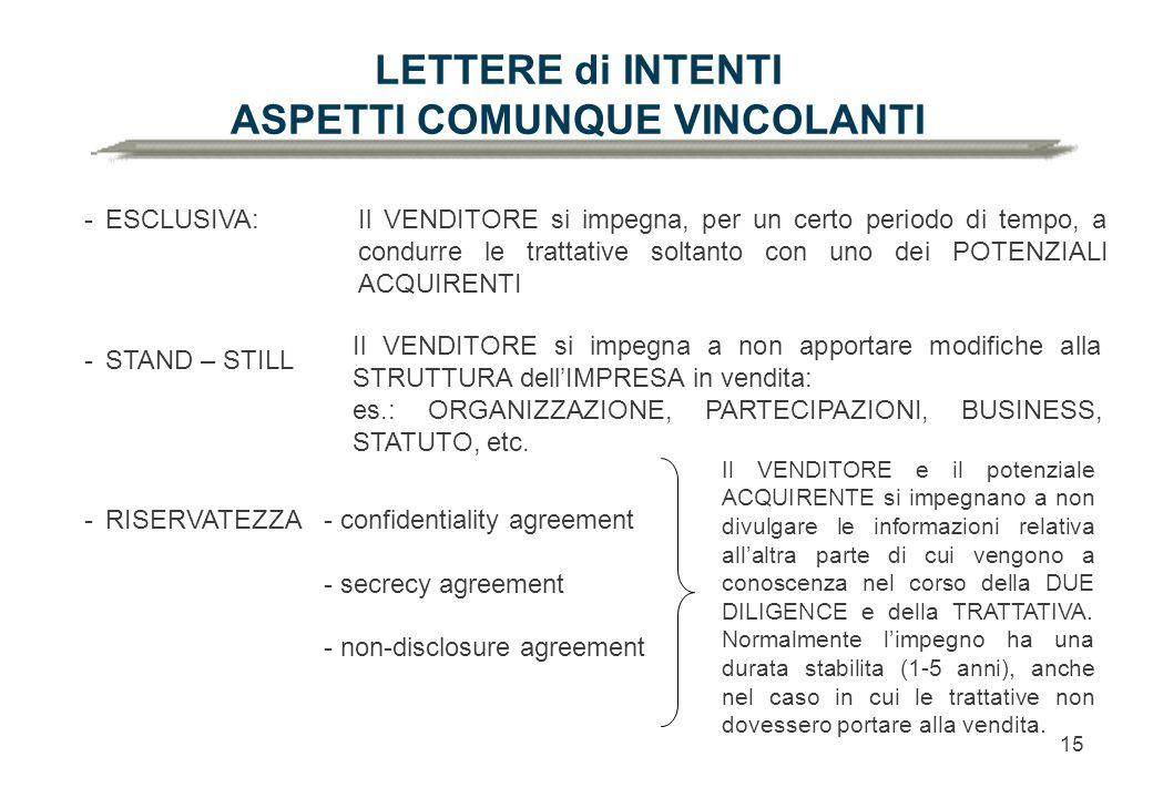 15 LETTERE di INTENTI ASPETTI COMUNQUE VINCOLANTI -ESCLUSIVA: -STAND – STILL -RISERVATEZZA- confidentiality agreement - secrecy agreement - non-disclosure agreement Il VENDITORE si impegna, per un certo periodo di tempo, a condurre le trattative soltanto con uno dei POTENZIALI ACQUIRENTI Il VENDITORE si impegna a non apportare modifiche alla STRUTTURA dell'IMPRESA in vendita: es.: ORGANIZZAZIONE, PARTECIPAZIONI, BUSINESS, STATUTO, etc.