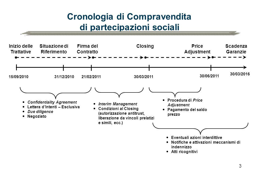 3 Cronologia di Compravendita di partecipazioni sociali Firma del Contratto Closing  Confidentiality Agreement  Lettera d'Intenti – Esclusiva  Due
