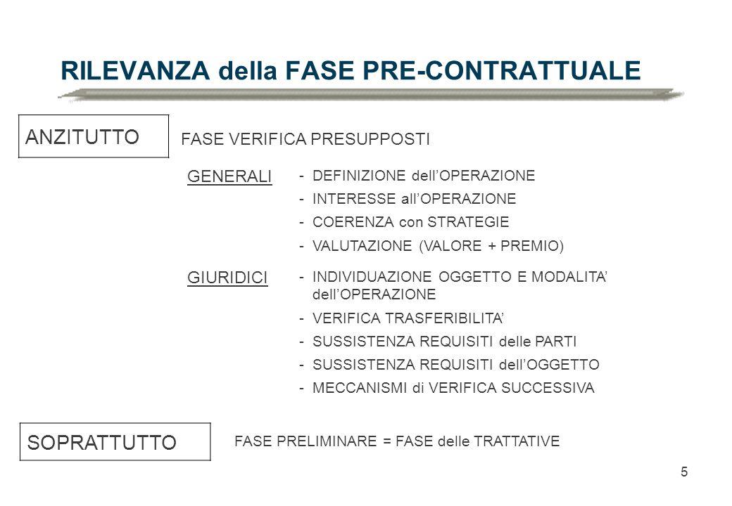 5 RILEVANZA della FASE PRE-CONTRATTUALE ANZITUTTO SOPRATTUTTO FASE VERIFICA PRESUPPOSTI -DEFINIZIONE dell'OPERAZIONE -INTERESSE all'OPERAZIONE -COERENZA con STRATEGIE -VALUTAZIONE (VALORE + PREMIO) FASE PRELIMINARE = FASE delle TRATTATIVE GENERALI -INDIVIDUAZIONE OGGETTO E MODALITA' dell'OPERAZIONE -VERIFICA TRASFERIBILITA' -SUSSISTENZA REQUISITI delle PARTI -SUSSISTENZA REQUISITI dell'OGGETTO -MECCANISMI di VERIFICA SUCCESSIVA GIURIDICI
