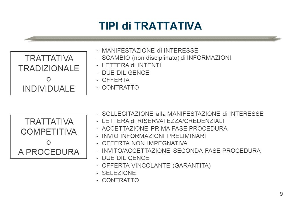 9 TIPI di TRATTATIVA TRATTATIVA TRADIZIONALE o INDIVIDUALE -MANIFESTAZIONE di INTERESSE -SCAMBIO (non disciplinato) di INFORMAZIONI -LETTERA di INTENTI -DUE DILIGENCE -OFFERTA -CONTRATTO TRATTATIVA COMPETITIVA o A PROCEDURA -SOLLECITAZIONE alla MANIFESTAZIONE di INTERESSE -LETTERA di RISERVATEZZA/CREDENZIALI -ACCETTAZIONE PRIMA FASE PROCEDURA -INVIO INFORMAZIONI PRELIMINARI -OFFERTA NON IMPEGNATIVA -INVITO/ACCETTAZIONE SECONDA FASE PROCEDURA -DUE DILIGENCE -OFFERTA VINCOLANTE (GARANTITA) -SELEZIONE -CONTRATTO