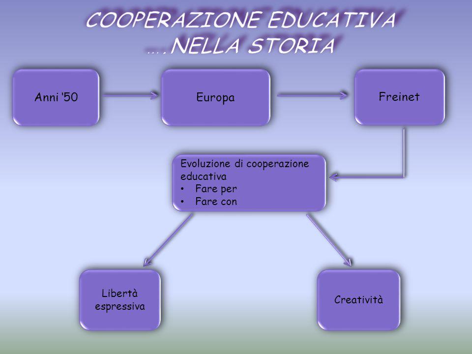 Anni '50 Europa Freinet Evoluzione di cooperazione educativa Fare per Fare con Evoluzione di cooperazione educativa Fare per Fare con Libertà espressiva Creatività