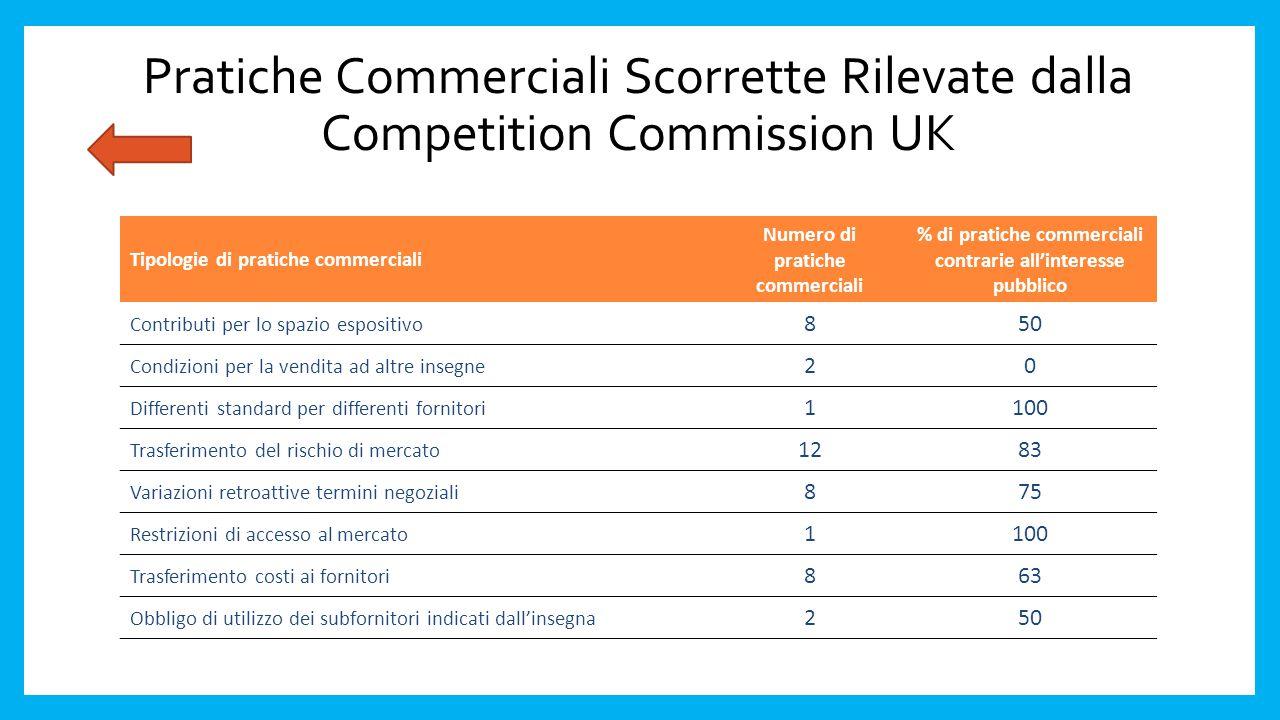 Pratiche Commerciali Scorrette Rilevate dalla Competition Commission UK Tipologie di pratiche commerciali Numero di pratiche commerciali % di pratiche