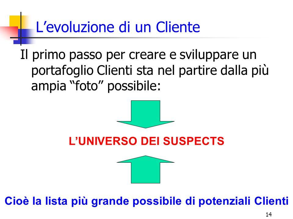 15 L'universo dei suspects Quali criteri utilizziamo per definire la lista.