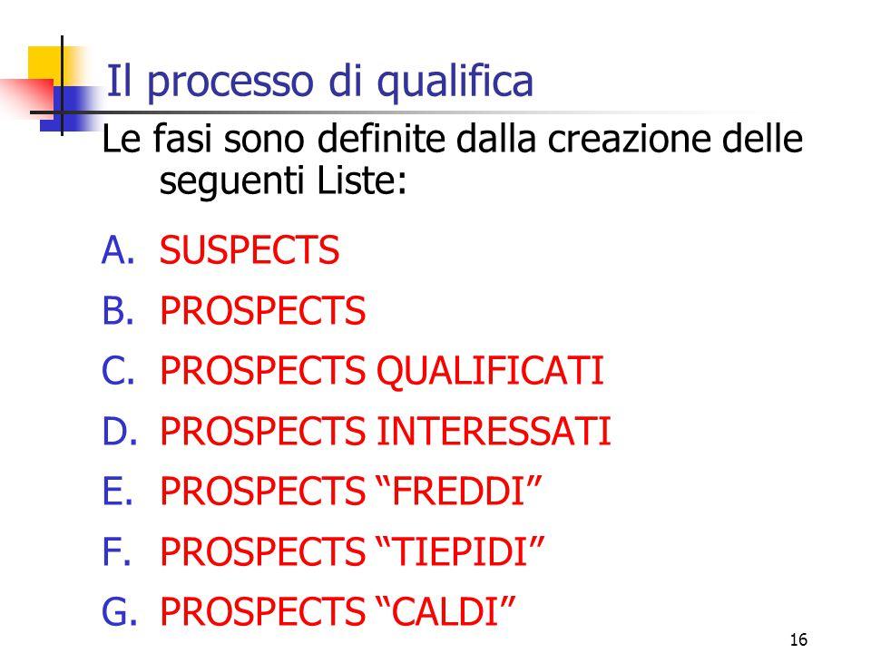 17 L'imbuto di vendita (1) SUSPECTS ORDINE .PROSPECTS QUALIFICATI PROSPECTS PR.
