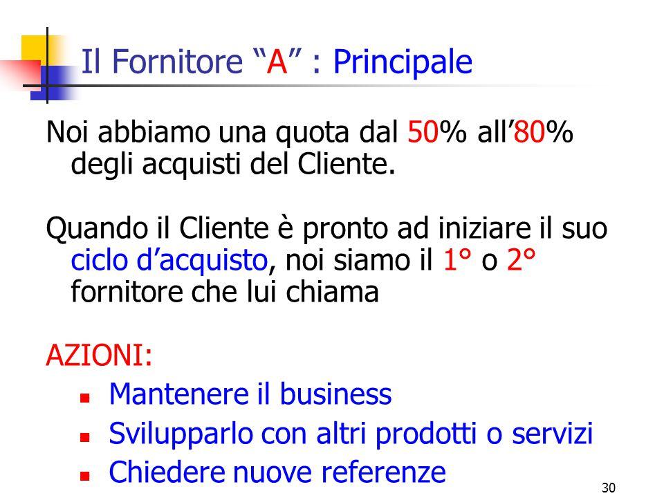 31 Il Fornitore B : Secondario Quando il Cliente ci affida tra il 20% e il 50% dei suoi acquisti.