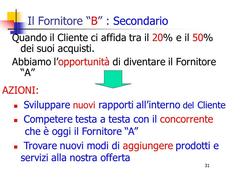 32 Il Fornitore C : Marginale Quando il Cliente ci affida meno del 20% dei suoi acquisti.