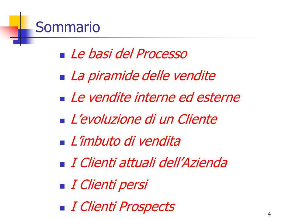 5 Le basi del Processo (1) Il Processo di vendita deve essere: 1.Definibile 2.Misurabile 3.Ripetibile 4.Realizzabile