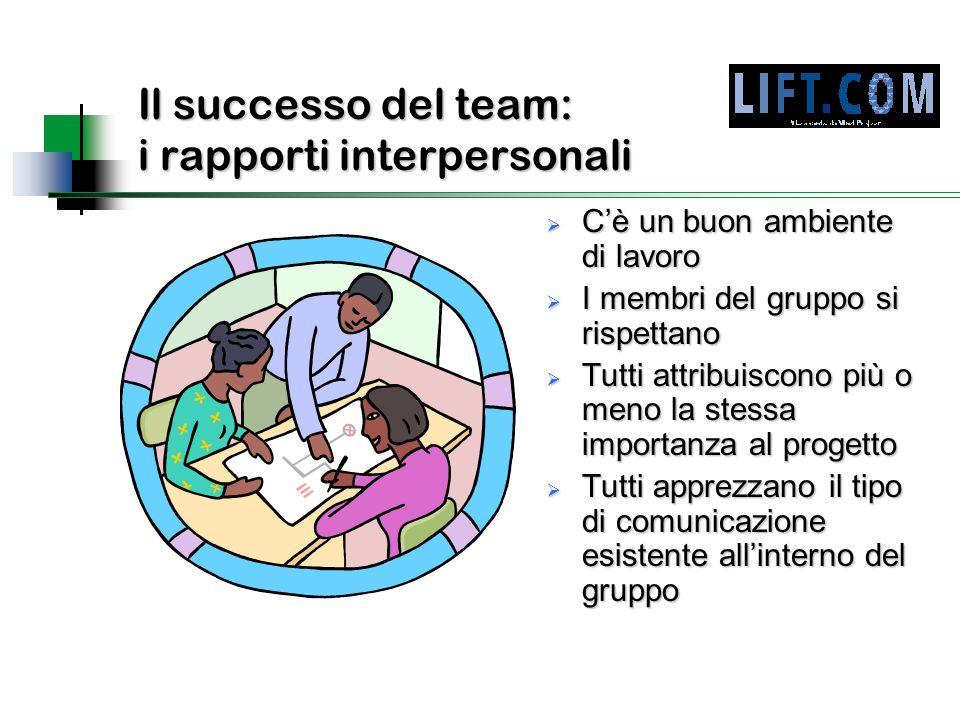 Il successo del team: i rapporti interpersonali  C'è un buon ambiente di lavoro  I membri del gruppo si rispettano  Tutti attribuiscono più o meno