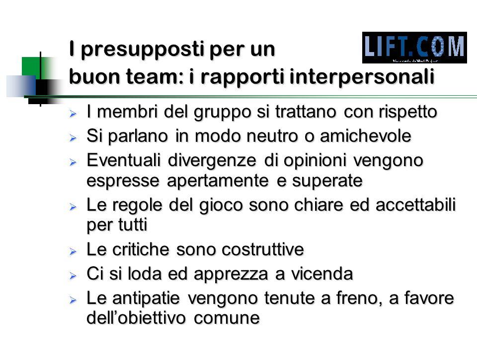 I presupposti per un buon team: i rapporti interpersonali  I membri del gruppo si trattano con rispetto  Si parlano in modo neutro o amichevole  Ev