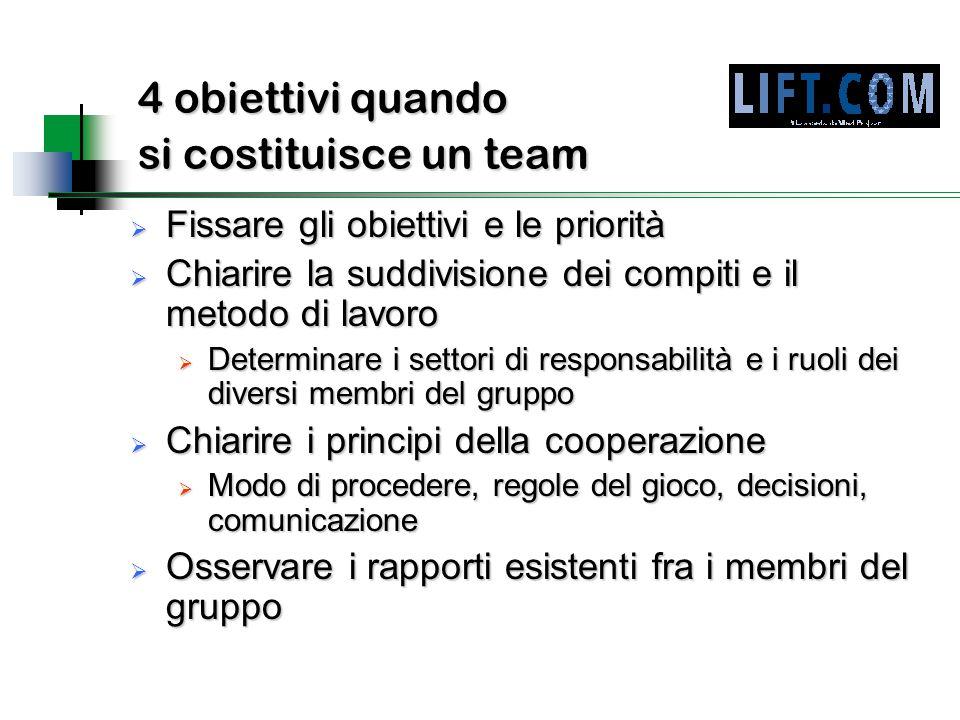 4 obiettivi quando si costituisce un team  Fissare gli obiettivi e le priorità  Chiarire la suddivisione dei compiti e il metodo di lavoro  Determi
