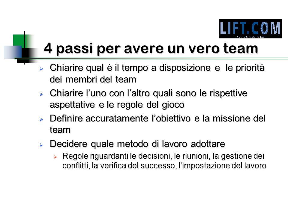 4 passi per avere un vero team  Chiarire qual è il tempo a disposizione e le priorità dei membri del team  Chiarire l'uno con l'altro quali sono le