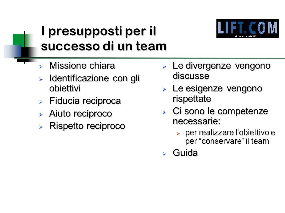 I presupposti per il successo di un team  Missione chiara  Identificazione con gli obiettivi  Fiducia reciproca  Aiuto reciproco  Rispetto recipr