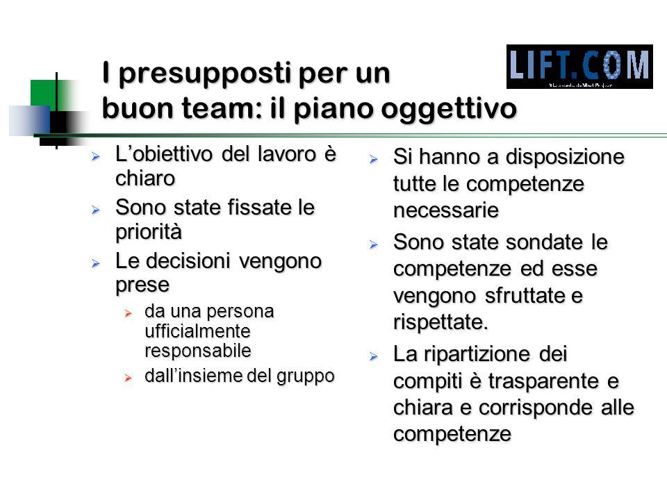I presupposti per un buon team: il piano oggettivo  L'obiettivo del lavoro è chiaro  Sono state fissate le priorità  Le decisioni vengono prese  d