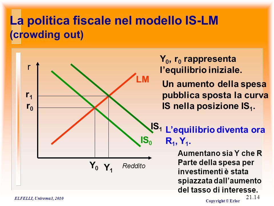ELFELLI, Uniroma3, 2010 Copyright © Erlor 21.14 La politica fiscale nel modello IS-LM (crowding out) Reddito r IS 0 LM Y0Y0 r0r0 Y 0, r 0 rappresenta