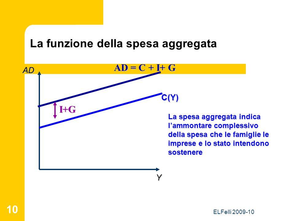ELFelli 2009-10 10 La funzione della spesa aggregata Y AD C(Y) La spesa aggregata indica l'ammontare complessivo della spesa che le famiglie le imprese e lo stato intendono sostenere AD = C + I+ G I+G