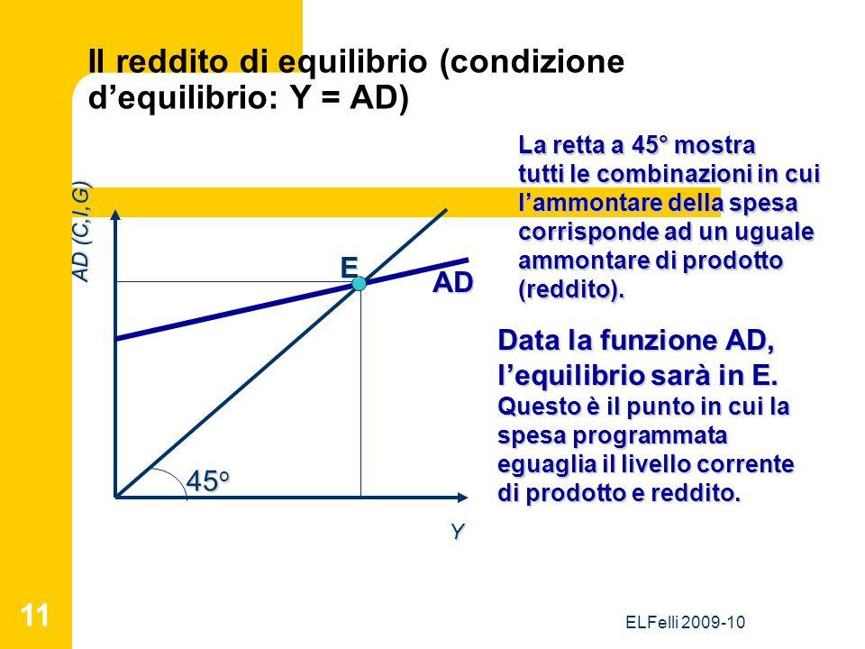 ELFelli 2009-10 11 Il reddito di equilibrio (condizione d'equilibrio: Y = AD) Y AD (C,I,G) 45 o La retta a 45° mostra tutti le combinazioni in cui l'ammontare della spesa corrisponde ad un uguale ammontare di prodotto (reddito).AD Data la funzione AD, l'equilibrio sarà in E.