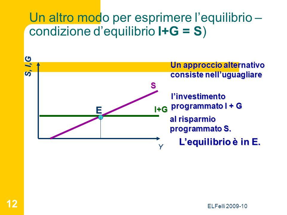 ELFelli 2009-10 12 Un altro modo per esprimere l'equilibrio – condizione d'equilibrio I+G = S) S, I,G Y Un approccio alternativo consiste nell'uguagli