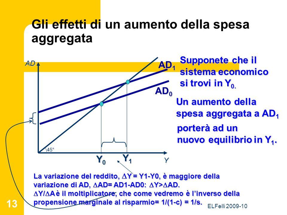 ELFelli 2009-10 13 Gli effetti di un aumento della spesa aggregata Y AD AD 1 Y1Y1Y1Y1 Supponete che il sistema economico si trovi in Y 0. Un aumento d