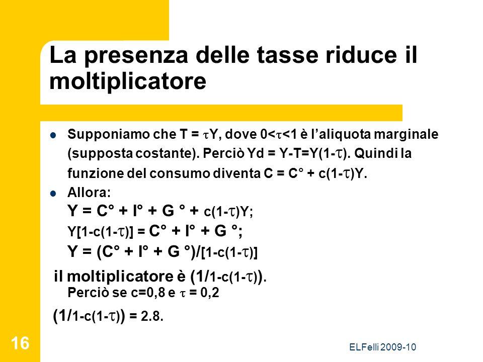 ELFelli 2009-10 16 La presenza delle tasse riduce il moltiplicatore Supponiamo che T =  Y, dove 0<  <1 è l'aliquota marginale (supposta costante). P