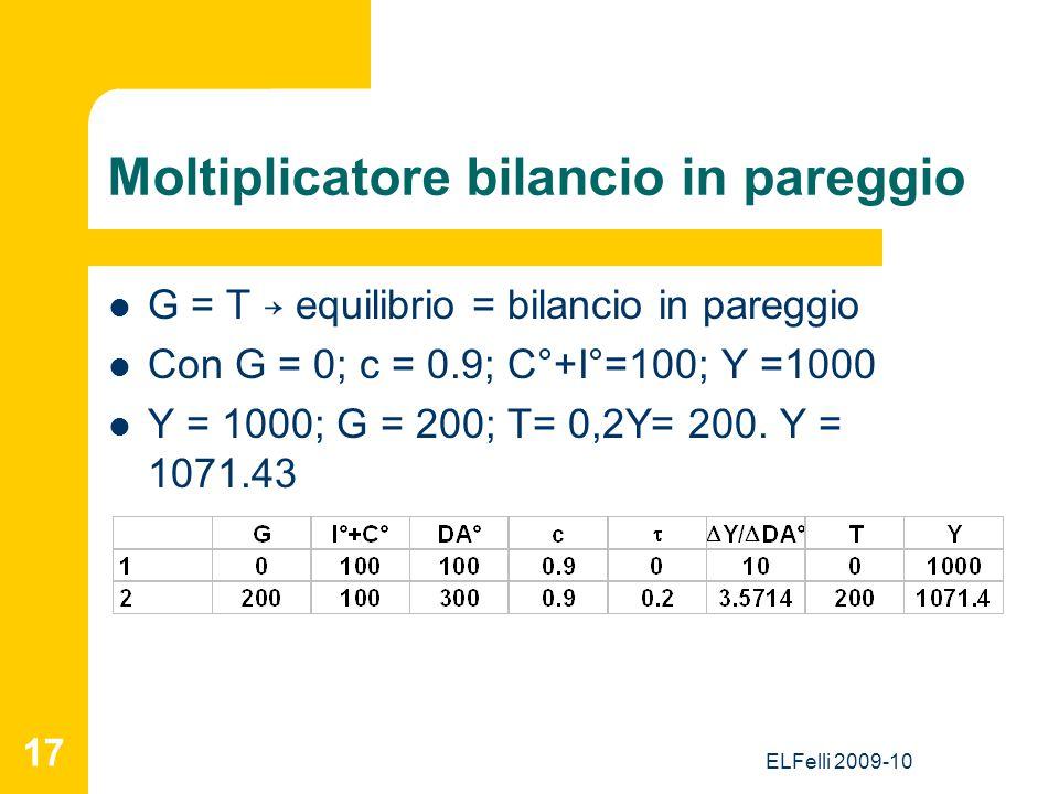 ELFelli 2009-10 17 Moltiplicatore bilancio in pareggio G = T → equilibrio = bilancio in pareggio Con G = 0; c = 0.9; C°+I°=100; Y =1000 Y = 1000; G = 200; T= 0,2Y= 200.