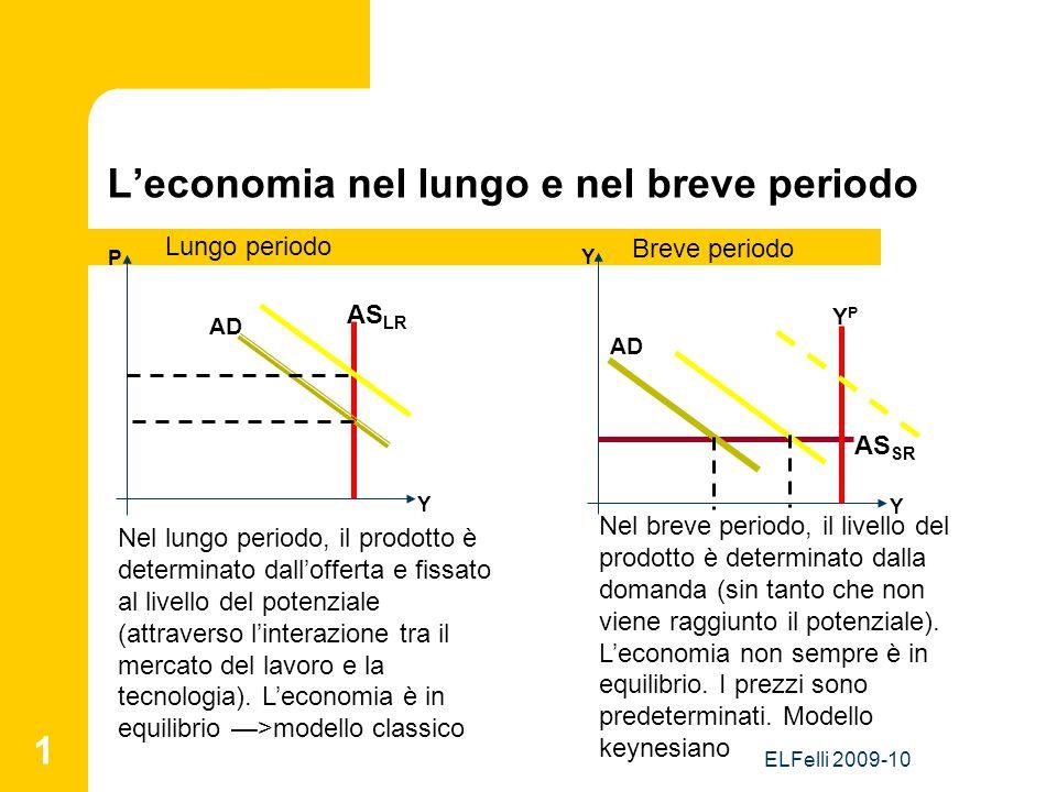 ELFelli 2009-10 1 L'economia nel lungo e nel breve periodo Y Y P Y AS LR AS SR AD YPYP Lungo periodo Breve periodo Nel lungo periodo, il prodotto è determinato dall'offerta e fissato al livello del potenziale (attraverso l'interazione tra il mercato del lavoro e la tecnologia).