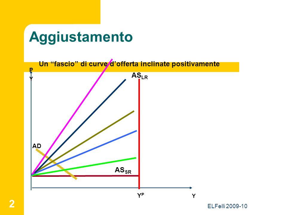 """ELFelli 2009-10 2 Aggiustamento Y P AS LR AS SR AD YPYP Y Un """"fascio"""" di curve d'offerta inclinate positivamente"""