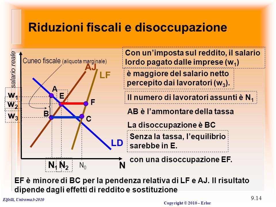 Elfelli, Uniroma3-2010 Copyright © 2010 – Erlor 9.14 Riduzioni fiscali e disoccupazione N salario reale LD LF AJ w1w1 Con un'imposta sul reddito, il salario lordo pagato dalle imprese (w 1 ) w3w3 è maggiore del salario netto percepito dai lavoratori (w 3 ).