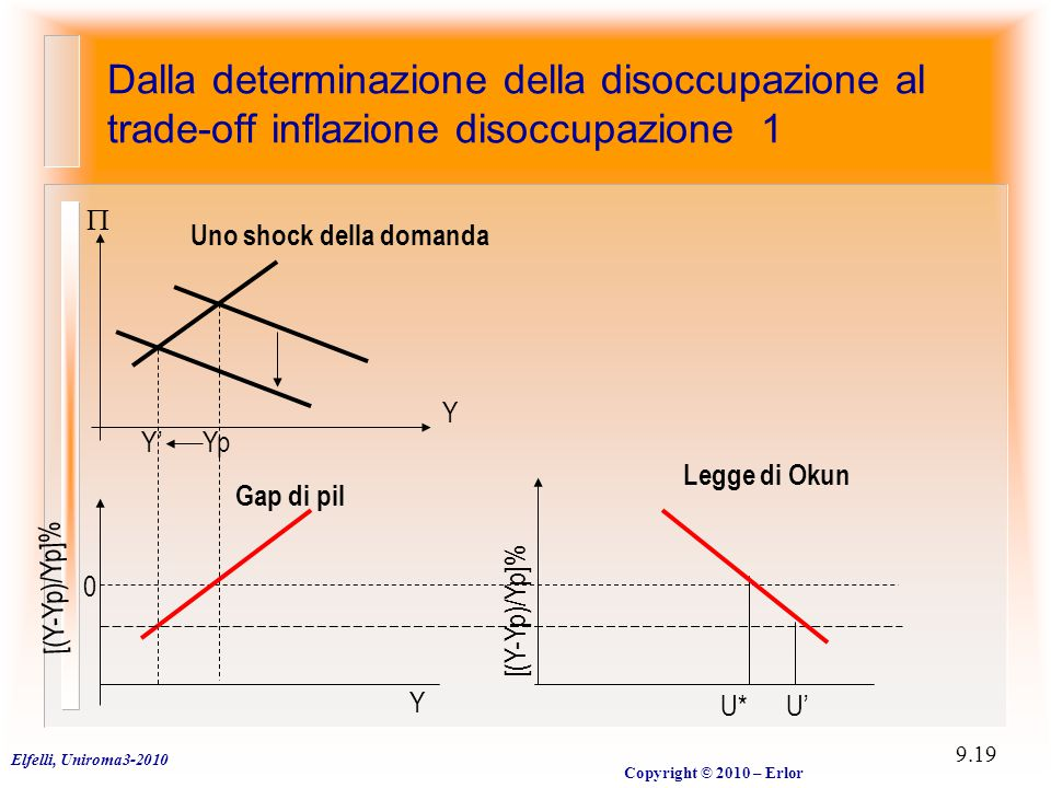 Elfelli, Uniroma3-2010 Copyright © 2010 – Erlor 9.19 Dalla determinazione della disoccupazione al trade-off inflazione disoccupazione 1  [(Y-Yp)/Yp]% Y YpY' 0 Y U*U' [(Y-Yp)/Yp]% Legge di Okun Uno shock della domanda Gap di pil