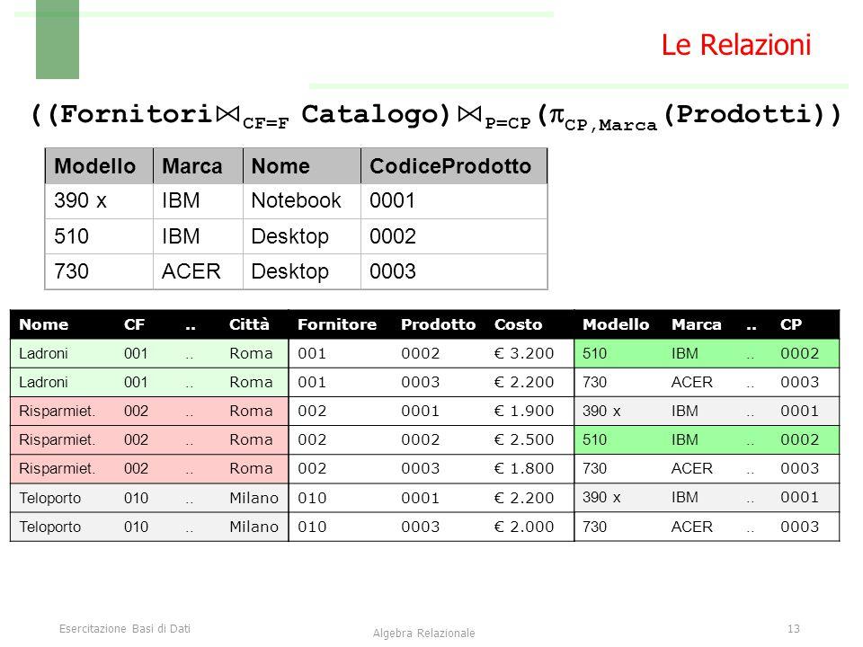 Esercitazione Basi di Dati13 Algebra Relazionale Le Relazioni FornitoreProdottoCosto 0010002€ 3.200 0010003€ 2.200 0020001€ 1.900 0020002€ 2.500 00200