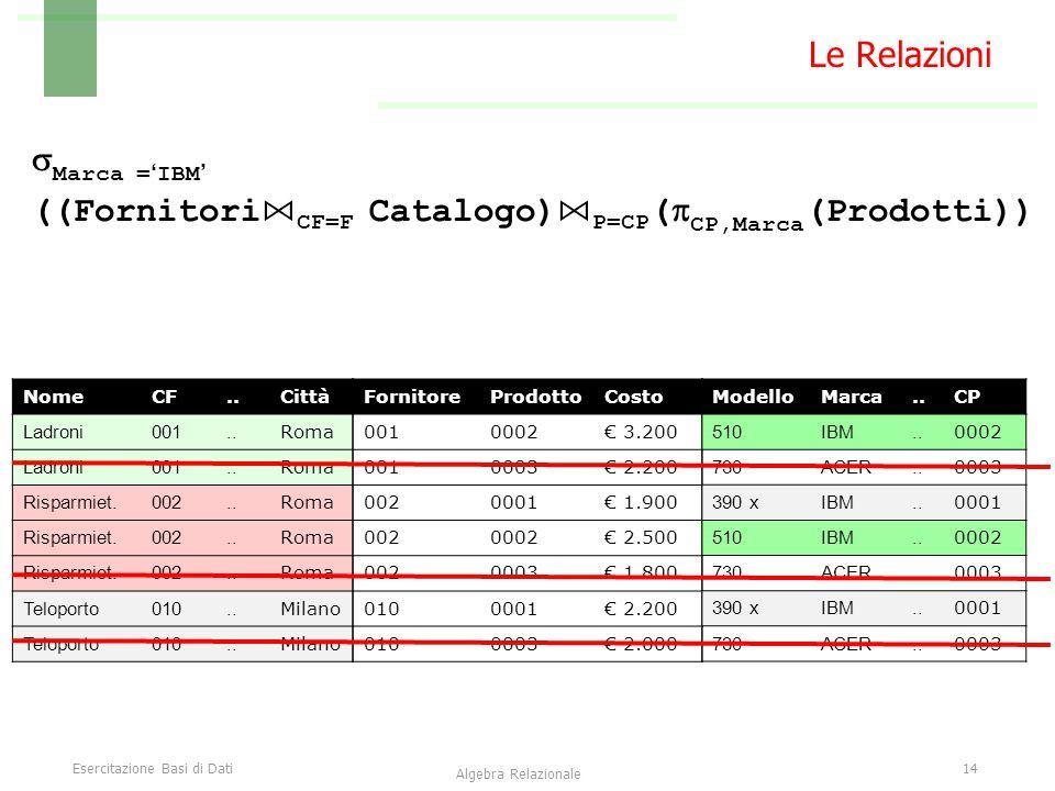 Esercitazione Basi di Dati14 Algebra Relazionale Le Relazioni FornitoreProdottoCosto 0010002€ 3.200 0010003€ 2.200 0020001€ 1.900 0020002€ 2.500 00200