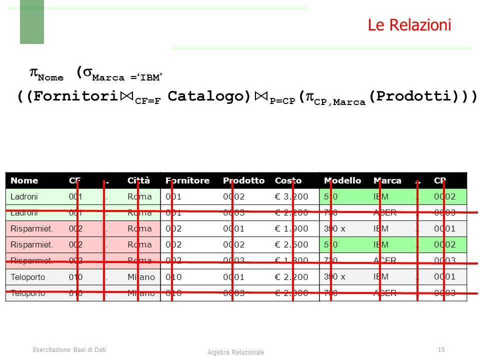 Esercitazione Basi di Dati15 Algebra Relazionale Le Relazioni FornitoreProdottoCosto 0010002€ 3.200 0010003€ 2.200 0020001€ 1.900 0020002€ 2.500 0020003€ 1.800 0100001€ 2.200 0100003€ 2.000 NomeCF..Città Ladroni001..