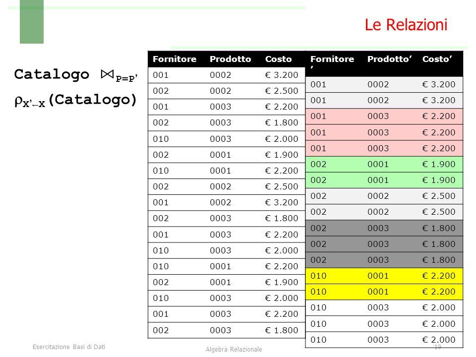 Esercitazione Basi di Dati19 Algebra Relazionale Le Relazioni Catalogo ⋈ P=P'  X'←X (Catalogo) FornitoreProdottoCosto 0010002€ 3.200 0020002€ 2.500 0