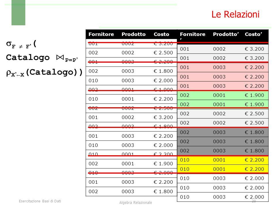 Esercitazione Basi di Dati20 Algebra Relazionale Le Relazioni  F  F' ( Catalogo ⋈ P=P'  X'←X (Catalogo)) Fornitore ' Prodotto'Costo' 0010002€ 3.200