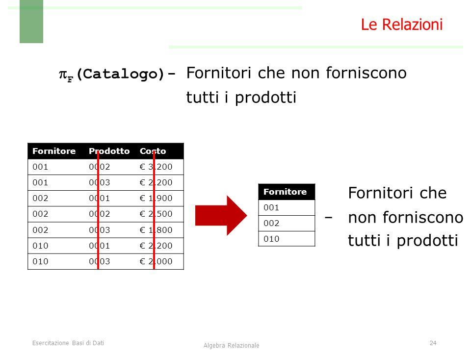 Esercitazione Basi di Dati24 Algebra Relazionale Le Relazioni FornitoreProdottoCosto 0010002€ 3.200 0010003€ 2.200 0020001€ 1.900 0020002€ 2.500 0020003€ 1.800 0100001€ 2.200 0100003€ 2.000  F (Catalogo)- Fornitori che non forniscono tutti i prodotti Fornitore 001 002 010 - Fornitori che non forniscono tutti i prodotti