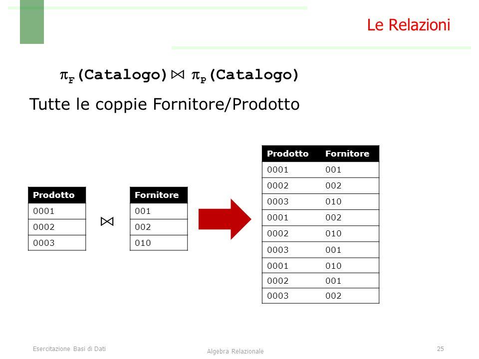 Esercitazione Basi di Dati25 Algebra Relazionale Le Relazioni  F (Catalogo) ⋈  P (Catalogo) Fornitore 001 002 010 Prodotto 0001 0002 0003 ⋈ ProdottoFornitore 0001001 0002002 0003010 0001002 0002010 0003001 0001010 0002001 0003002 Tutte le coppie Fornitore/Prodotto