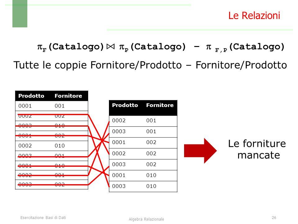 Esercitazione Basi di Dati26 Algebra Relazionale Le Relazioni  F (Catalogo) ⋈  P (Catalogo) –  F,P (Catalogo) ProdottoFornitore 0001001 0002002 0003010 0001002 0002010 0003001 0001010 0002001 0003002 Tutte le coppie Fornitore/Prodotto – Fornitore/Prodotto ProdottoFornitore 0002001 0003001 0001002 0002002 0003002 0001010 0003010 Le forniture mancate