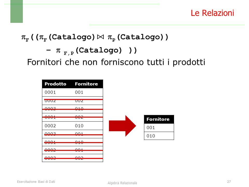 Esercitazione Basi di Dati27 Algebra Relazionale Le Relazioni  F ((  F (Catalogo) ⋈  P (Catalogo)) –  F,P (Catalogo) )) ProdottoFornitore 0001001